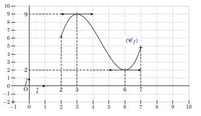 Kartable   2nde : Mathématiques Spécifique - Exercices ...