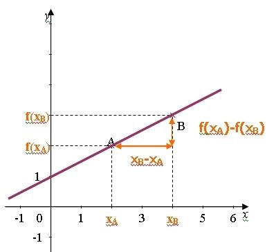 proportionnalite des accroissements