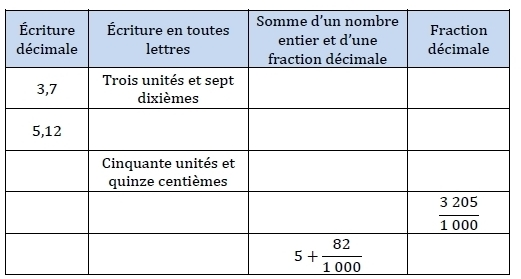 Nombres décimaux. : exercices en 6ème.