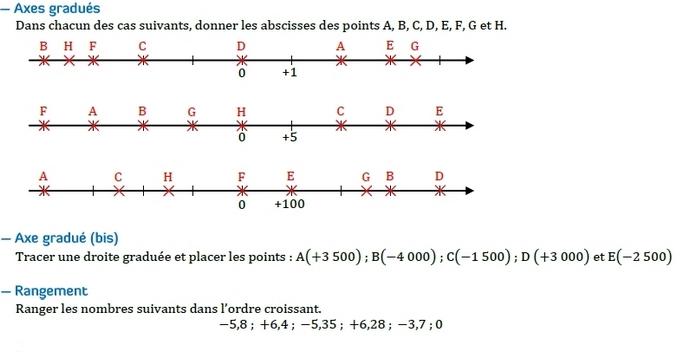 Nombres relatifs - axe gradué. : exercices en 5ème.