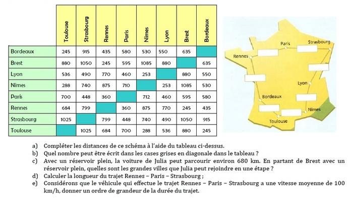 Statistiques - les distances kilométriques. : exercices en 6ème.