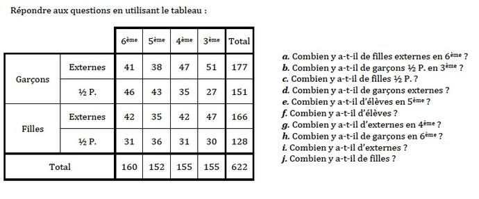 Statistiques. : exercices en 6ème.
