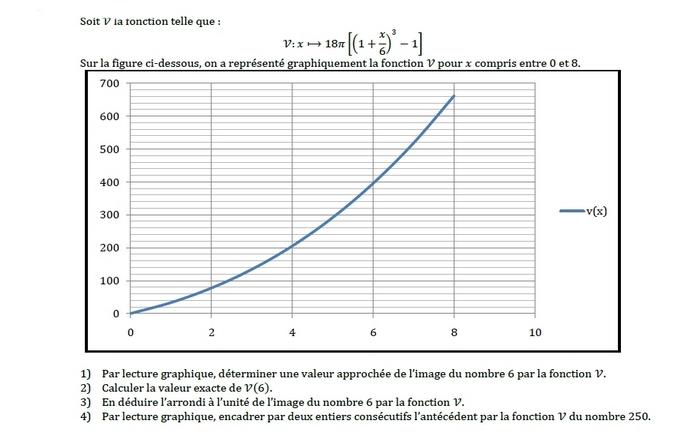 courbe d'une fonction