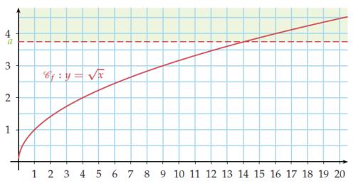 Courbe de fonction racine carrée.