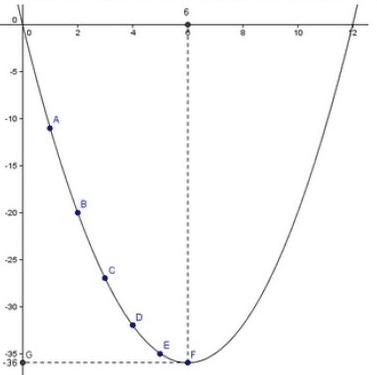 courbe d'une suite