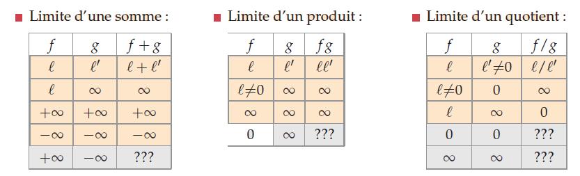 limite-somme-produit-quotient