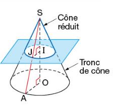 Section d'un cône de révolution.