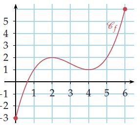 Théorème des valeurs intermédiares
