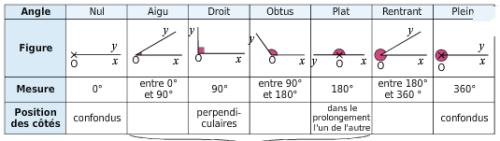 Les différents type d'angles