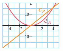 Résolution graphique d'équations et d'inéquations.