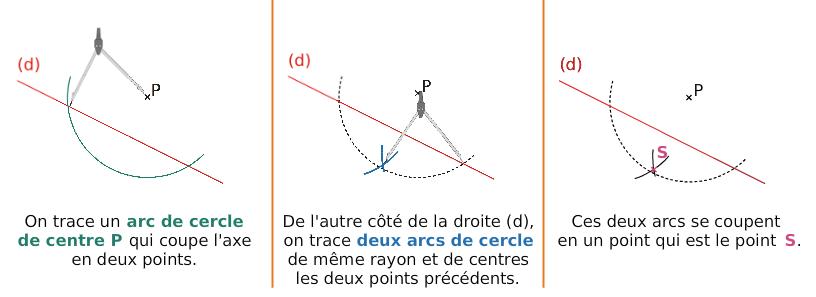 Construction du symétrique avec le compas