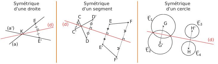 symetriques