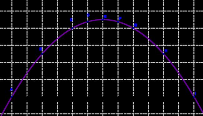 Courbe de la fonction f