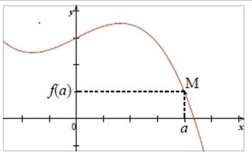 Courbe représentative d'une fonction f