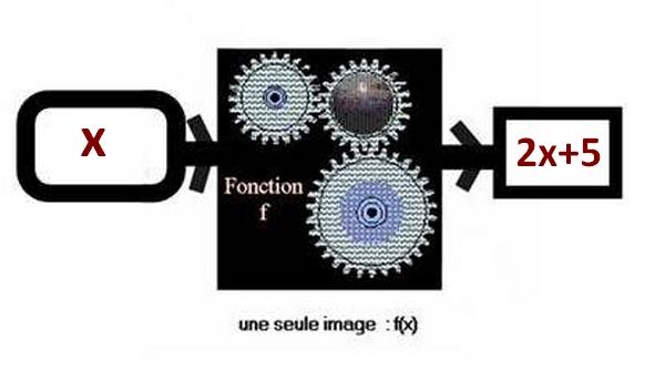 Schéma de la fonction f
