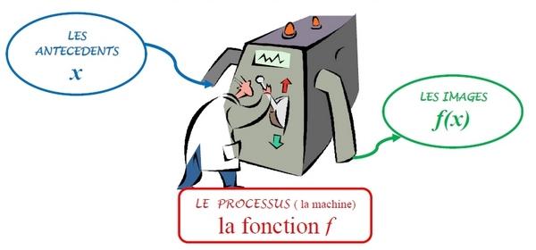 Schématisation d'une fonction