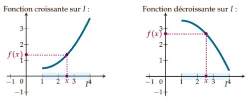Fonction croissante ou décroissante et variations de fonctions