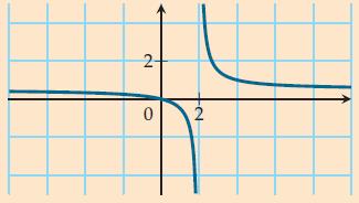 Factorisation et courbe de fonction homographique