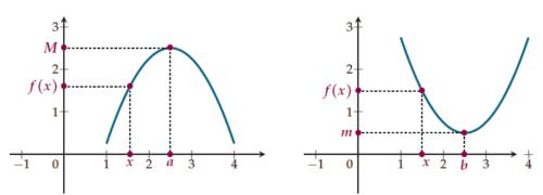 Maximum et minimum : aspect graphique.
