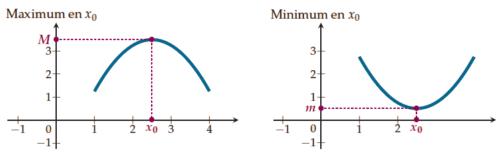 Minimum et maximum d'une fonction