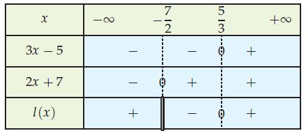 Factorisation et tableau de variation