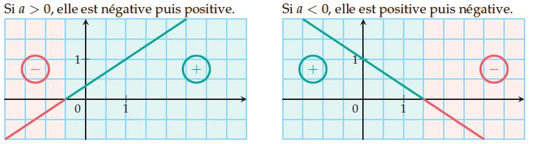 Tableau de variation d'une fonction affine.