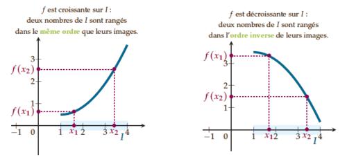 Variation d'une fonction