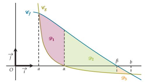 Aire entre deux courbes