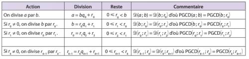 Algorithme d'Euclide