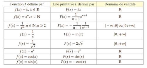 Les primitives des fonctions usuelles.
