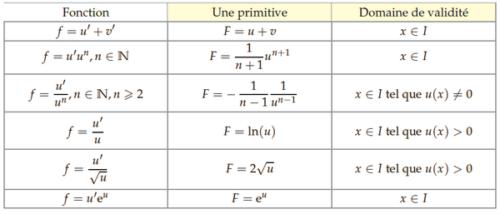 Primitives et opérations sur les fonctions.