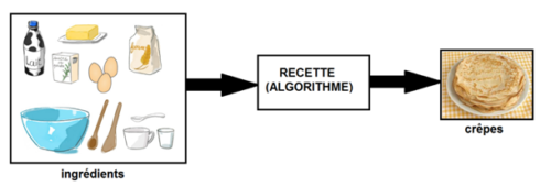 recette-algorithme
