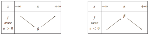fonction trinôme du second degré