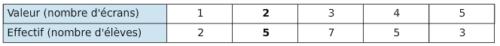 tableau d'effectifs de séries statistiques.