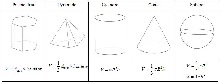 Formules du volume des solides
