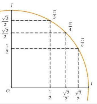 cercle trigo