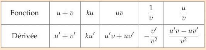 Derivee Cours De Maths En Terminale S A Telecharger En Pdf