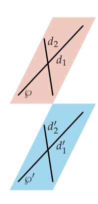 plans parallèles
