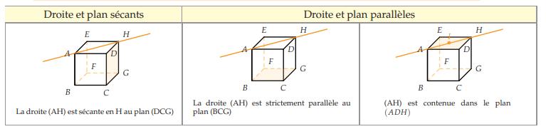 position-relative-plan-droite