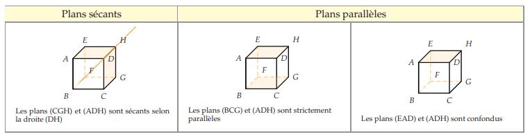 position-relative-plans