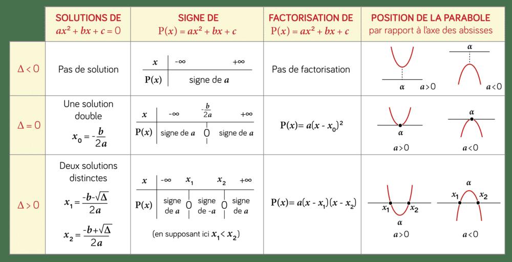 synthèse trinôme équation second degré