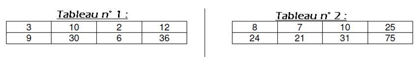 tableaux proportionnalité