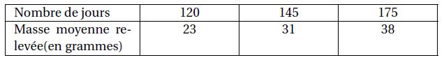 tableau statistiques