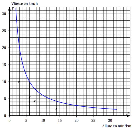 brevet maths 2022 exercice 4