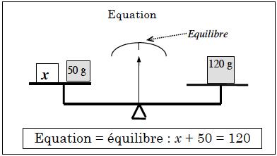 équation cours