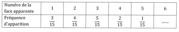 brevet maths 2021 Amérique Nord 1