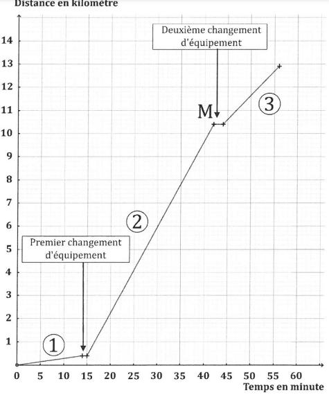 brevet maths 2021 Amérique Nord 3