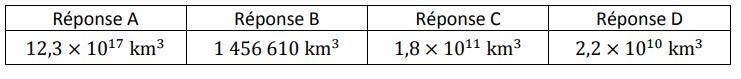 Centres étrangers 2021 brevet maths 2