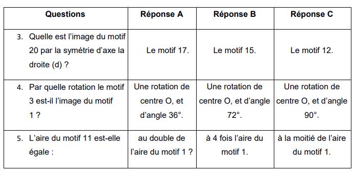 sujet-brevet-France-maths-2021-2